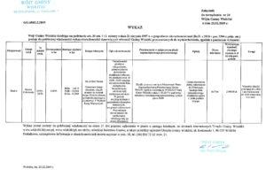 Wykaz nieruchomości do wydzierżawienia dz. 36_35-36_50 Guzów Cukrownia